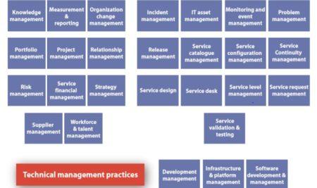 ITIL® V4 Practices